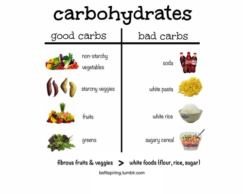 List Of High Carbohydrate Foods To Avoid
